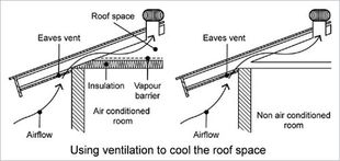How Air Moves from the Eaves through the Roof to cool the Attic Chesterfield VA Roofing