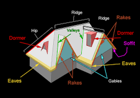 Diagram of a Roof Chesterfield VA Roofing Chesterfield VA